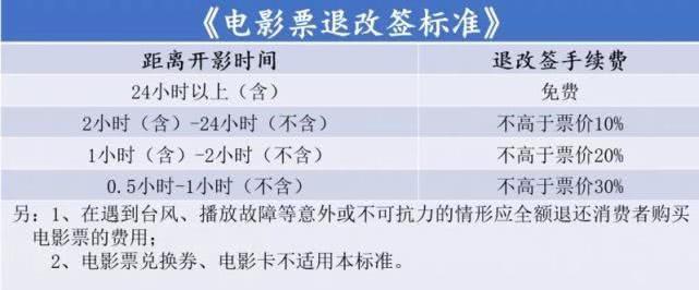 深圳在全国率先推出电影票退改签标准,开映前24小时以上免收手续费