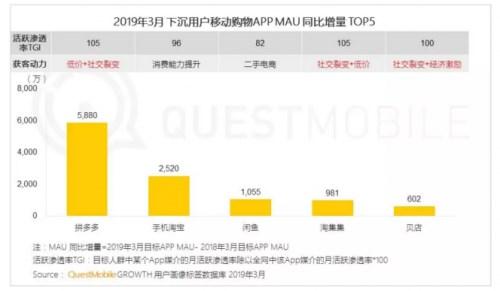 QuestMo*ile发下沉市场报告:拼多多、淘宝位列电商