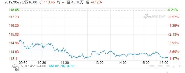 百度股价周四下跌4.17%,市值跌破400亿美元