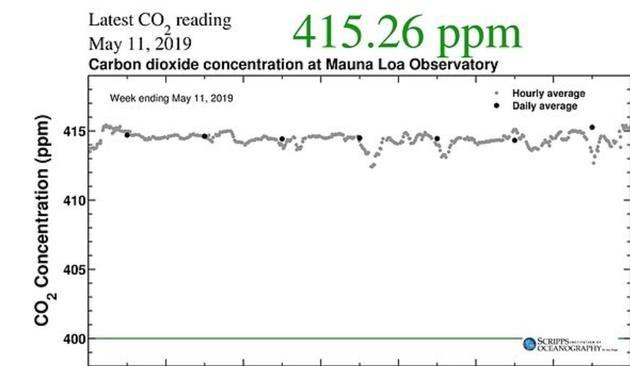 最新研究显示:地球大气中二氧化碳的含量达到了人类诞生以来的最高点