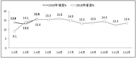 工信部:1-4月软件业务收入20504亿元,同比增14.8%