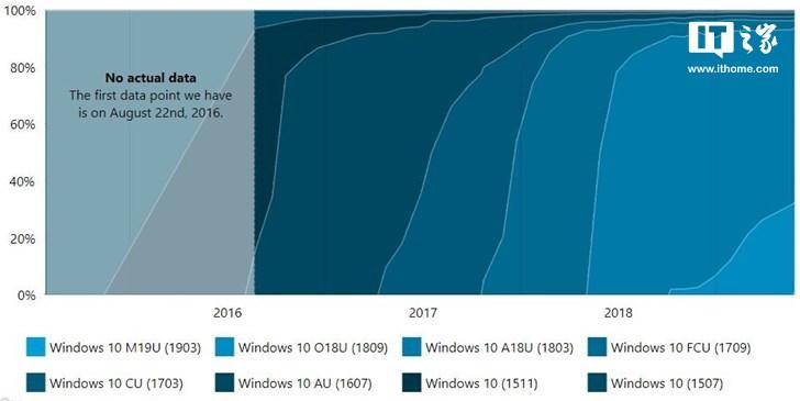 2019 Windows10更新五月版发布一周已拥有1.4%的使用份额(1)