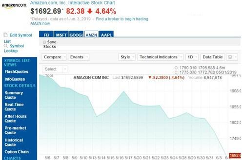苹果亚马逊等美国五大科技股周一普跌 市值蒸发1600多亿美元