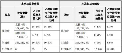 广投集团拟35亿元入股网宿科技 持股12%成最大股东