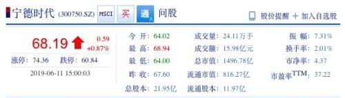宁德时代解禁9.8亿股限售股,股价收涨0.87% 报68.19元