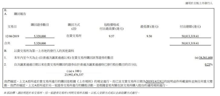 小米集团本月第五次回购:耗资5081万港元回购532万B类股份