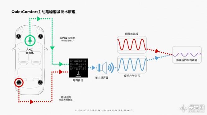 CESA2019:比车载扬声器数量还多的,是Bose展示降噪新科技
