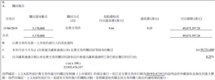 小米集团本月第六次回购:耗资4987万港元回购517万B类股份 每股最高9.66港元