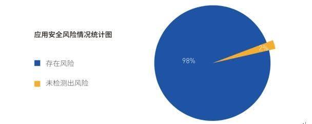 《2018年安卓应用安全白皮书》发布:超98%有安全风险}