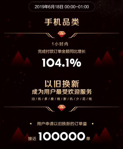苏宁618第一小时订单金额增长104.1% 荣耀第一