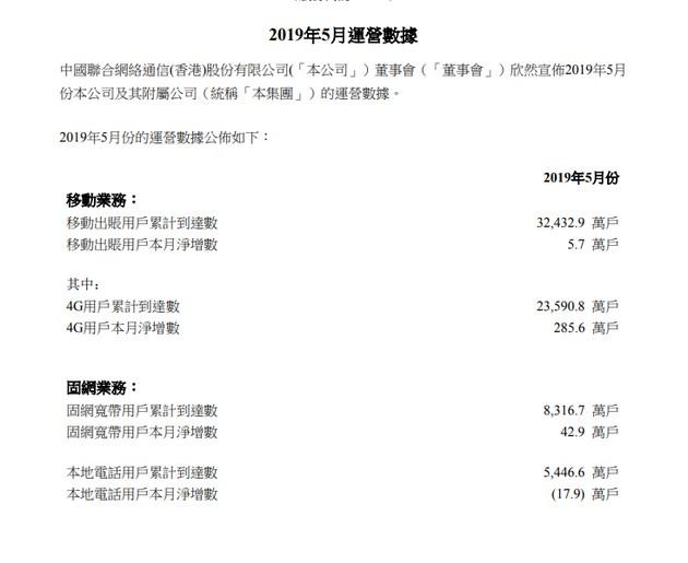 中国联通5月4G用户累计达2.36亿户,净增285.6万户 电话用户累计达5446.6万户