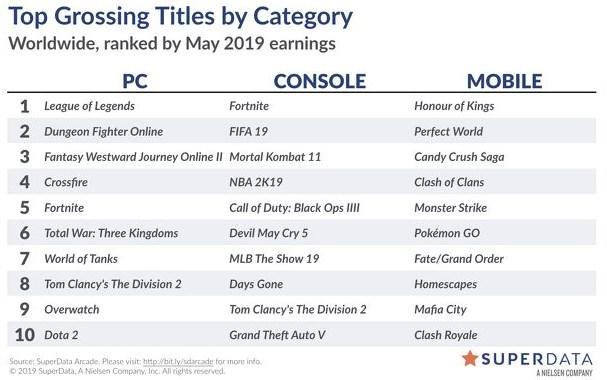 5月游戏营收腾讯霸榜PC/移动端,《绝地求生》今年卖出470万份