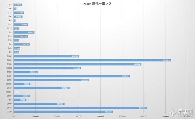 外媒统计尼康相机销量:卖得最好的是D200/D610