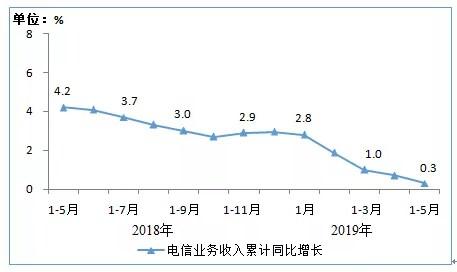 工信部:1-5月电信业务收入累计完成5590亿元,增速同比回落3.9个百分点