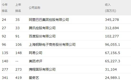《财富》中国500强排行榜:阿里巴巴腾讯领衔互联网行业