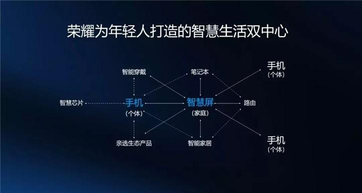 """华为""""耀星计划""""增设智慧屏应用生态开发者激励"""