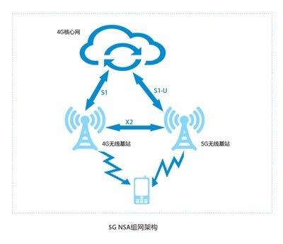 4G手机不会被淘汰,网络体验未来有保障
