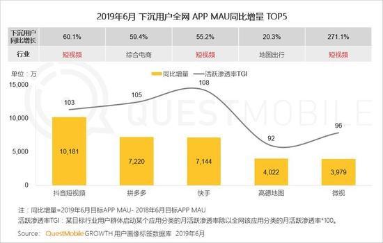 数据报告显示拼多多6月全景流量用户规模达3.9亿