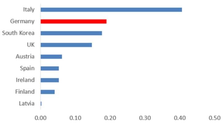 关于欧洲5G发展现状:所有你想知道的-第5张图片