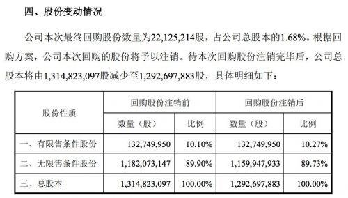 完美世界累计回购2212.5万股,耗资5.49亿元-第1张图片