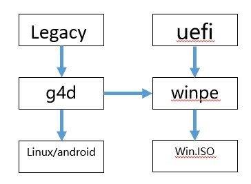 电脑维修教程:如何制作多系统U盘