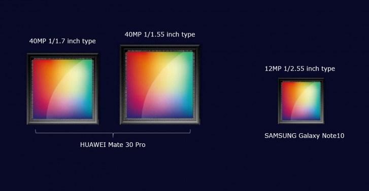 爆料:华为Mate 30 Pro背面将搭载双4000万像素大尺