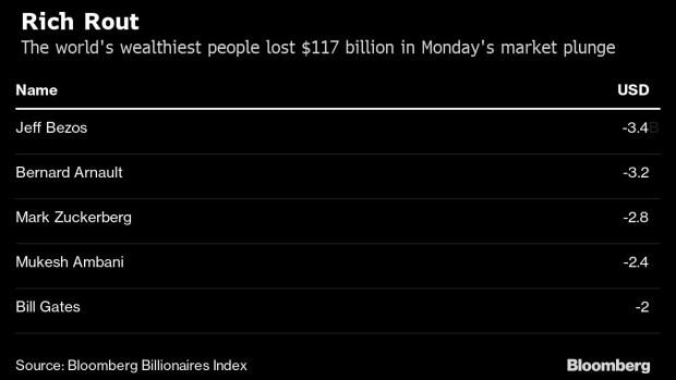 股市大跌,全球最富500人周一损失1170亿美元