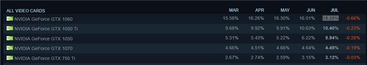 Steam 7月硬件调查:GTX 1060占比15.35%居首位