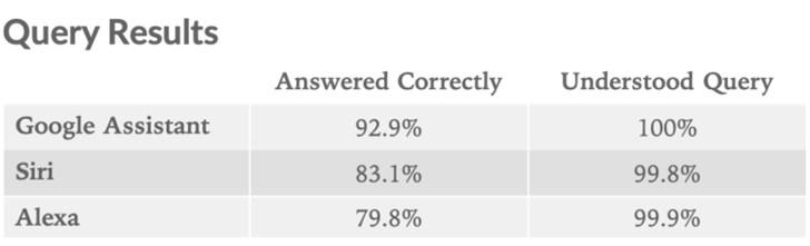 三大智能助手比拼:Google Assistant测试排第一