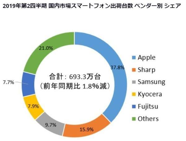 2019Q2日本手机市场出货量,索尼跌出前五}