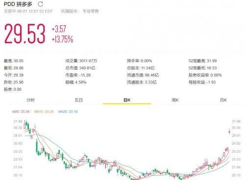 拼多多宣布任命汇丰银行董事甘炳亮为独立董事
