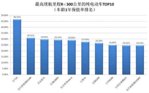 保值率报告显示续航300km内纯电动汽车1年保值率均低于50%