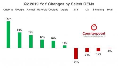 美国智能手机市场在第二季度下跌1.5% 还在持续下跌中