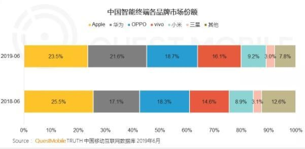 QuestMo*ile:中国市场华为苹果份额相差已不到2%,