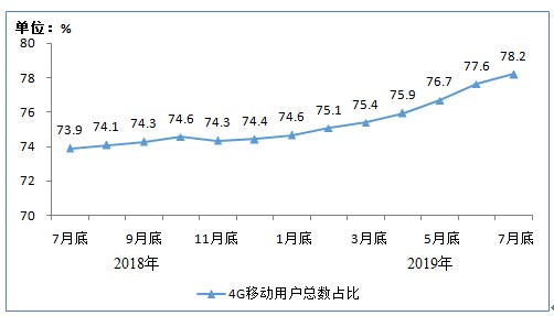 中国4G用户规模为12.4亿户 占移动电话用户78.2%