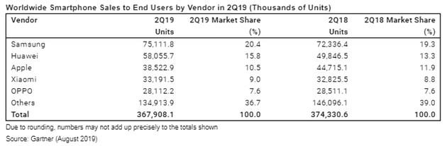 Gartner:二季度华为手机增长明显,iPhone销量减少