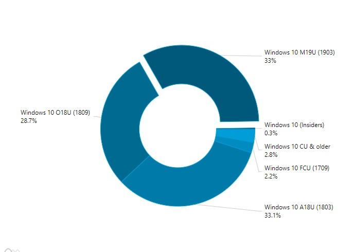 势头渐猛!微软2019 Windows 10更新五月版份额占比