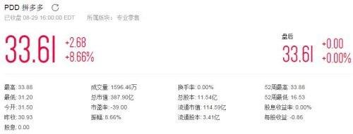 拼多多黄峥财富达174亿美元 跻身中国大陆十大富豪之列