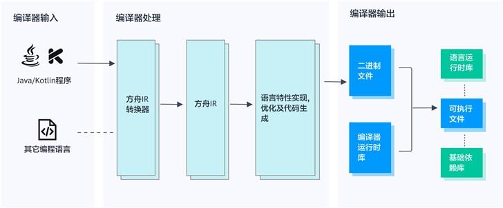 华为方舟编译器正式开源