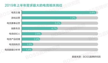 2019年上半年电竞人才平均月薪9032元 上海薪资最高