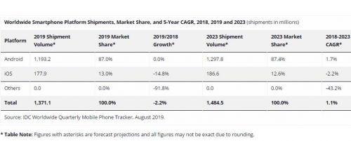 IDC预计明年5G手机出货量将占总出货量8.9% 达1.235亿部