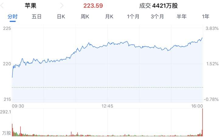 苹果市值达到1.01万亿美元 股价上涨3.18%