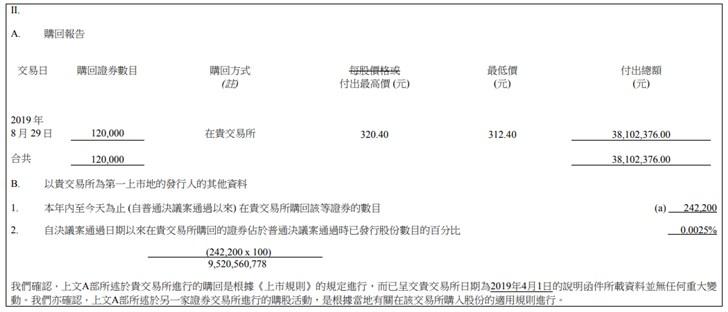 时隔两月小米再次回购275.62万股,涉资约2500万港元}