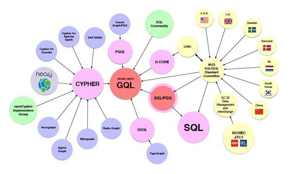 GQL成为 ISO/IEC 国际标准数据库语言项目