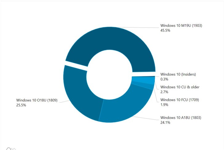 微软2019 Windows 10更新五月版份额占比达45.5%