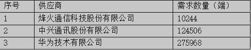 中国移动SPN设备扩容集采:规模为41万端,华为份额达67%