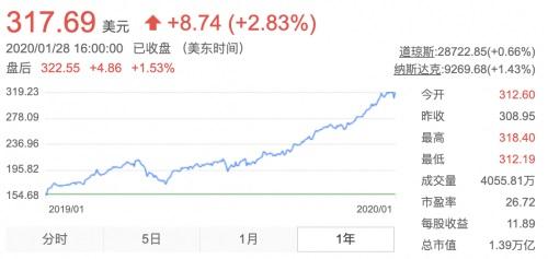 苹果股价一年内暴涨103%