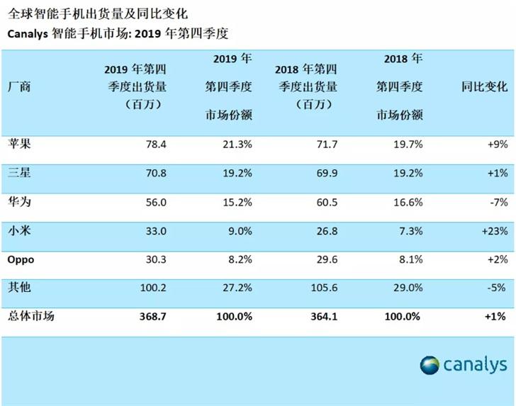 """卢伟冰:小米手机Q4出货量增速排名第一,今年""""首战""""即将开打"""