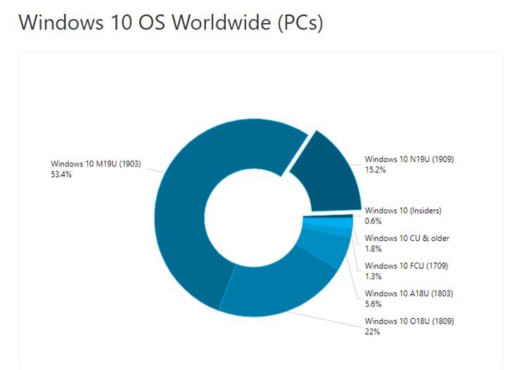 微软Windows 10版本1909份额占比已达15%,Surface Pro 4仍称霸