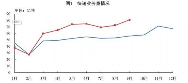 1-9月全国快递服务企业业务量累计完成561.4亿件,同比增长27.9%